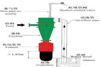 旋流器_xc_型水力旋流器